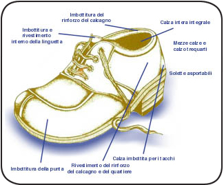 FOOTWEAR COMPONENTS